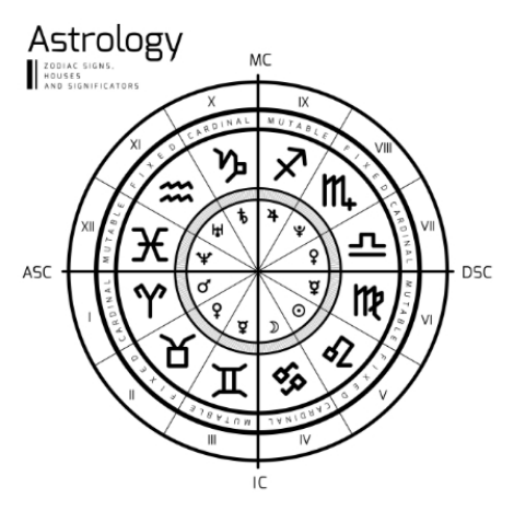 Cele 12 Case Astrologice si zodiile care le guverneaza