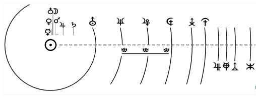 Schema de lucru folosita in identificarea orbitei ipotetice a planetelor transneptuniene.