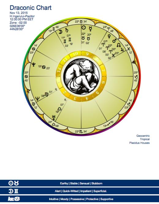 Astrograma draconica generala valabila pana pe 31 decembrie 2015