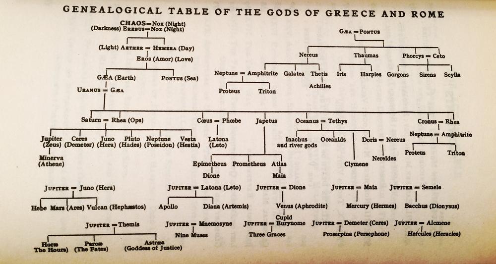 Genealogia zeilor greci (sursa: Thomas Bulfinch, The Golden Age of Myth & Legend)