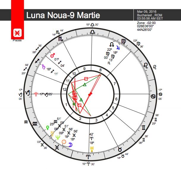 Astrograma momentului - Luna Noua, 9 martie 2016