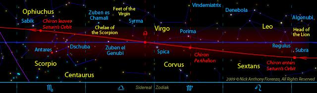 Parcursul lui Chiron pe orbita lui Saturn. Sursa: Lunar Planner