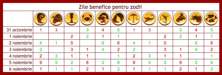 Zilele benefice pentru toate zodiile din perioada 31 octombrie-6 noiembrie 2016