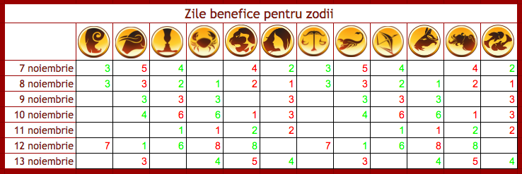 Zile benefice pentru zodii in perioada 7-13 noiembrie 2016.