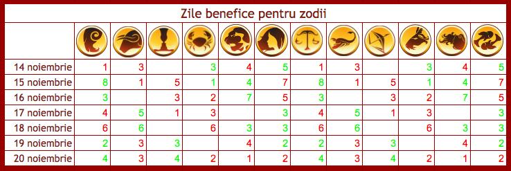 Zile benefice, tensionate si neutre pentru zodii in perioada 14-20 noiembrie 2016