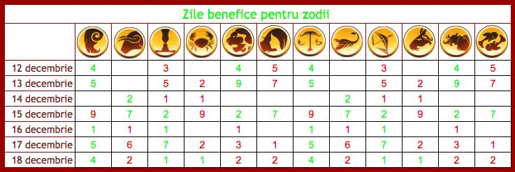 Zile benefice, neutre si tensionate pentru cele 12 zodii in perioada 12-18 decembrie 2016