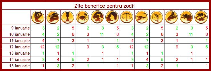 Zile benefice, tensionate si neutre pentru cele 12 zodii in saptamana 9-15 ianuarie 2017.