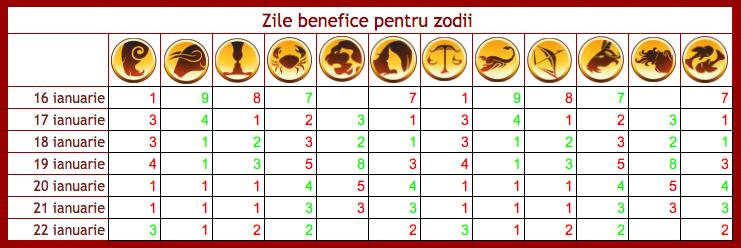 Zile benefice, neutre si tensionate pentru cele 12 zodii in perioada 2-8 ianuarie 2017.