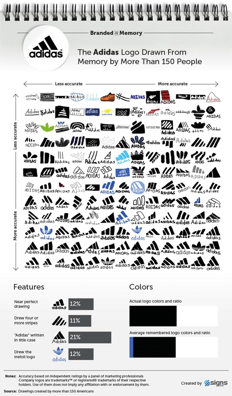 famous-brand-logos-drawn-from-memory-5-59d2463cb18c0__880.jpg