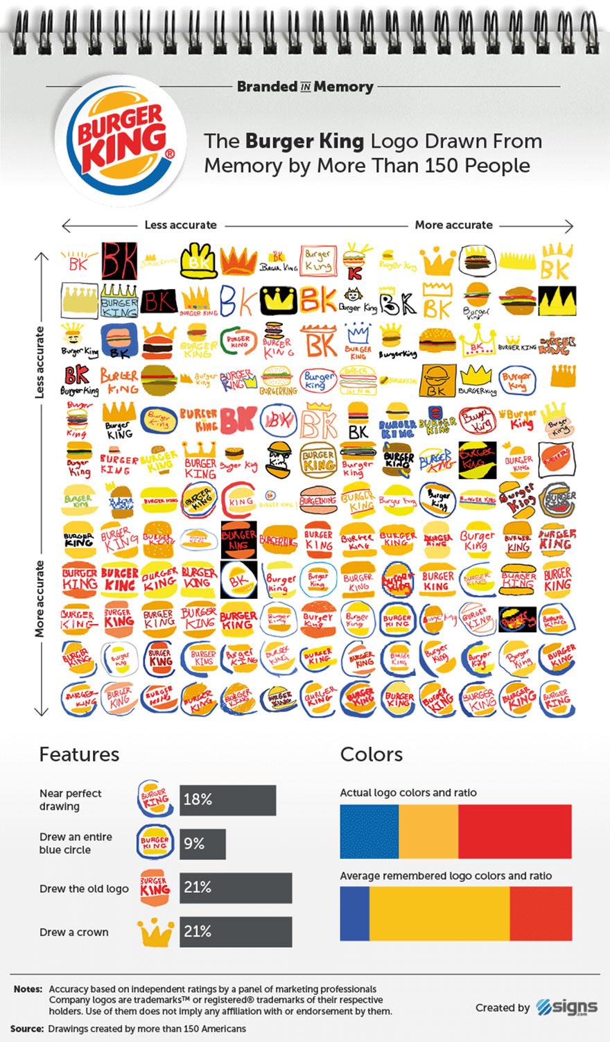 famous-brand-logos-drawn-from-memory-59d2480d22f2e__880.jpg