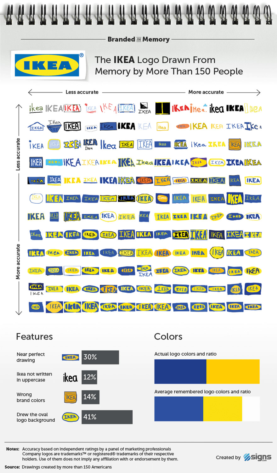 famous-brand-logos-drawn-from-memory-13-59d24652b52a4__880.jpg