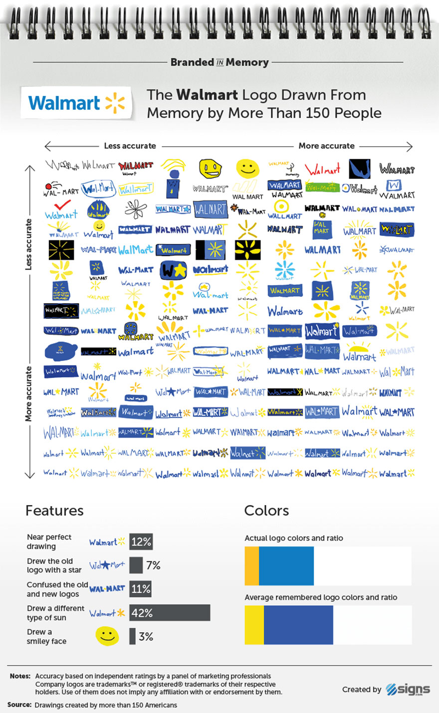 famous-brand-logos-drawn-from-memory-27-59d24678dc47b__880.jpg