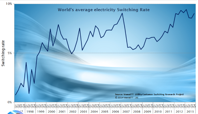 global switching rate record high by philip lewis on linkedin article post pulse