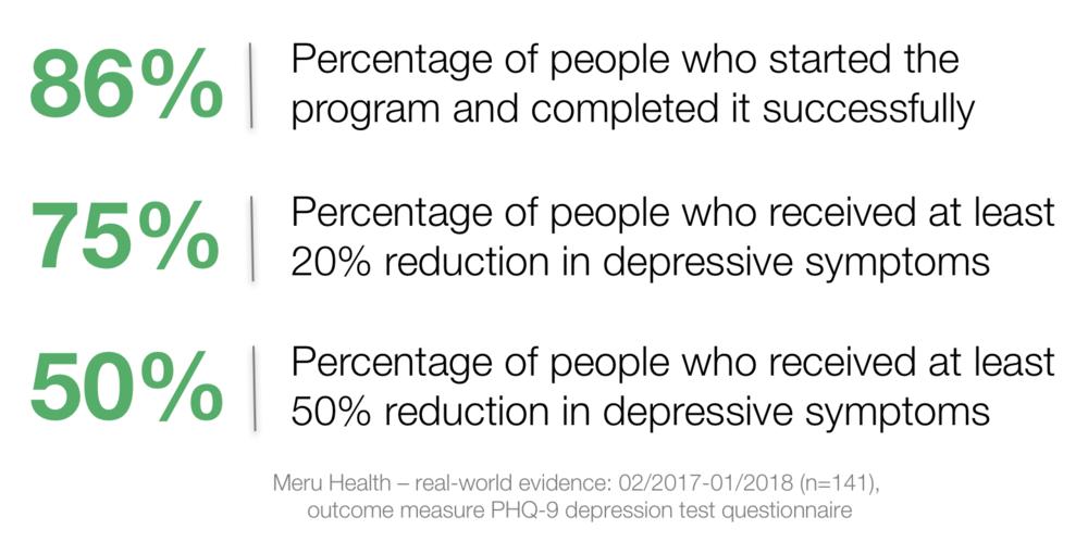 Outcomes of depression treatment - San Francisco Bay Area, CA
