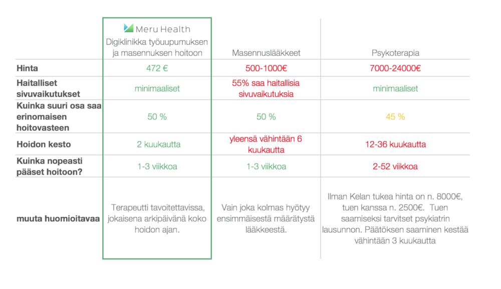 Masennuksen ja työuupumuksen hoitovaihtoehdot