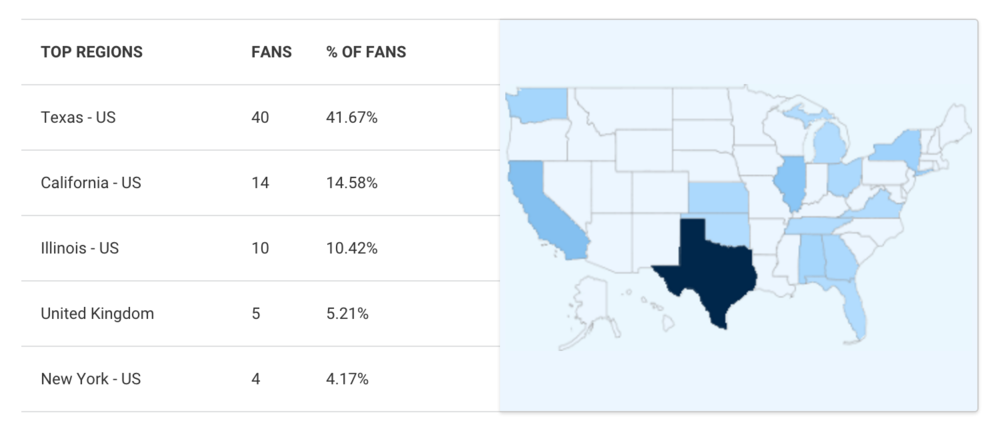 I have more than 100 fans on ReverbNation, and they come from all over the country.