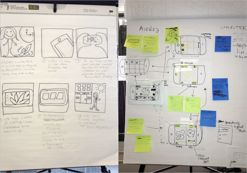 Photo Star User Journeys. My Role: UX design lead & Sketcher.