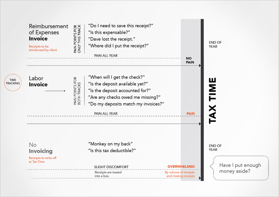 Invoice Tracker Pain Points Framework. My role: UX design lead.
