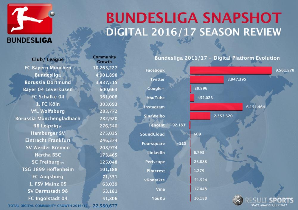 Digital Bundesliga Snapshot - 2016_17.png