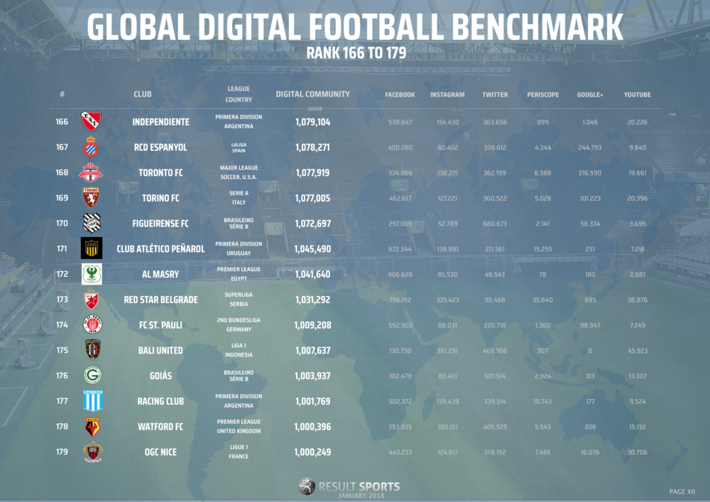 Global Football Benchmark - January 2018 - 165-179 - NEW LOOK.png