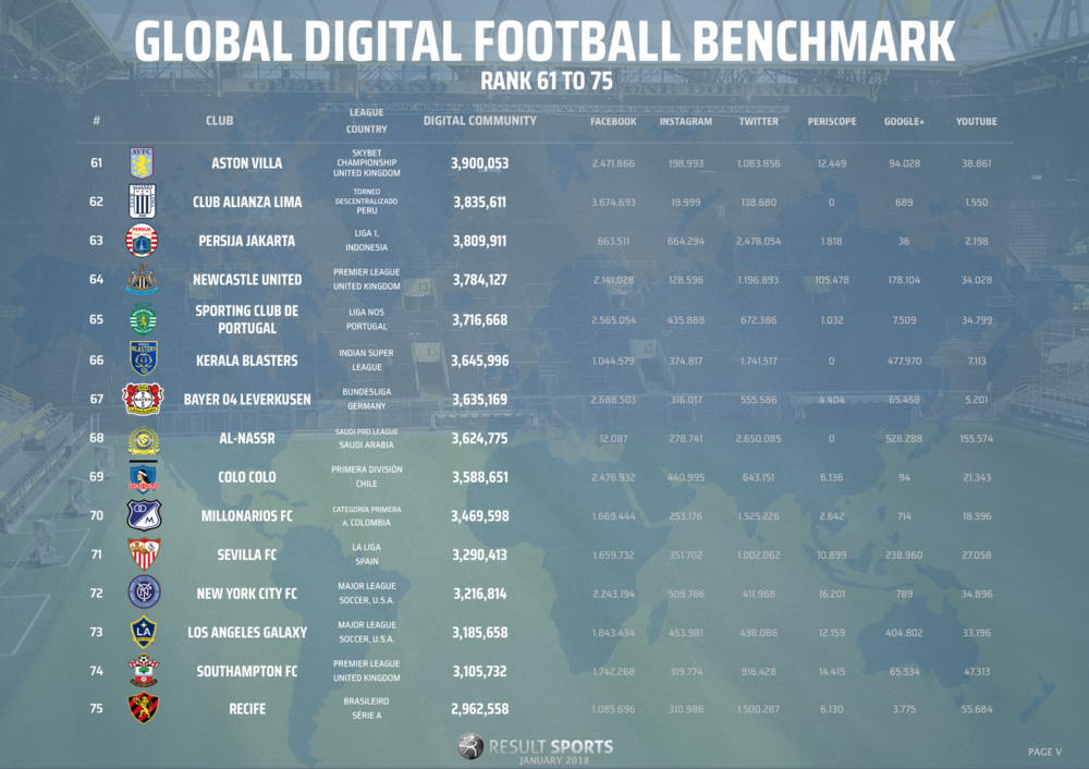 Global Football Benchmark - January 2018 - 61-75 - NEW LOOK.png