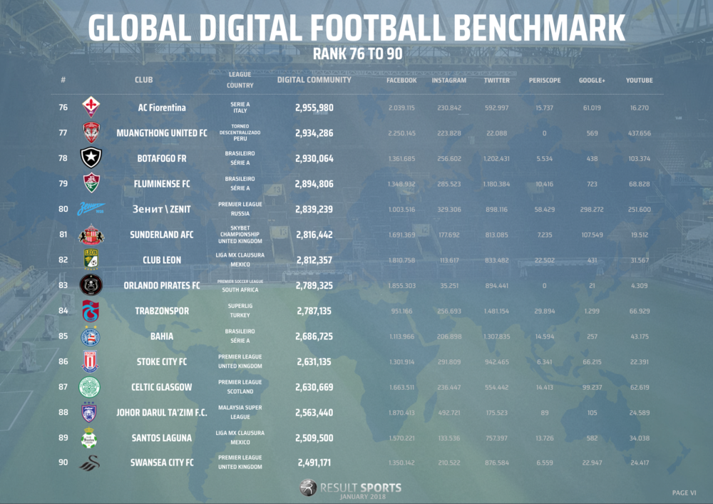 Global Football Benchmark - January 2018 - 76-90 - NEW LOOK.png