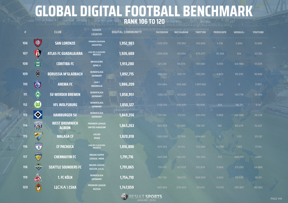 Global Football Benchmark - January 2018 - 106-120 - NEW LOOK.png