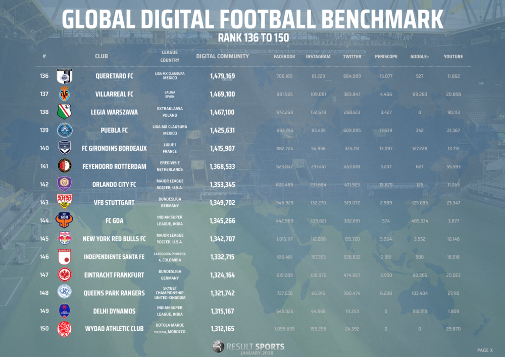 Global Football Benchmark - January 2018 - 136-150 - NEW LOOK.png