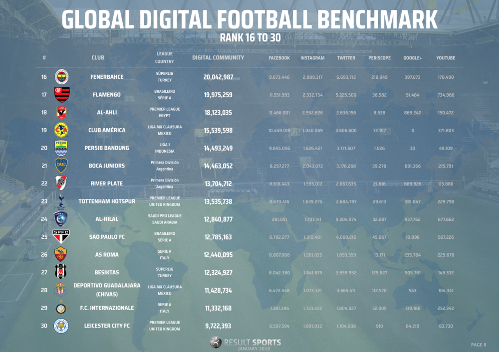 Global Football Benchmark - January 2018 - 16-30 - NEW LOOK.png