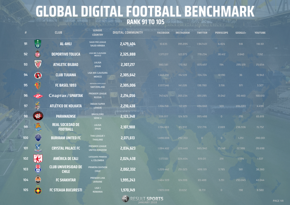 Global Football Benchmark - January 2018 - 91-105 - NEW LOOK.png