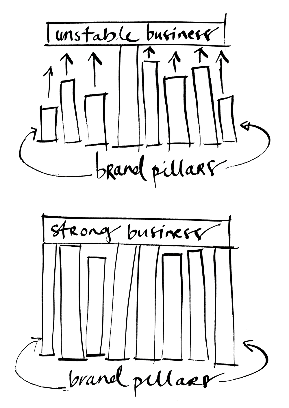 The horizontal block is your business, while the vertical blocks are the different touch points which make up your brand. You really need to invest in all of them, because having just one strong area makes your business vulnerable. When something goes wrong (as it always does in business), having strong pillars means you will have enough support that it won't bring the whole operation to a stand still, or worse, force you to close the doors completely.   (Sorry, this sketch looks like it was done by a 3 year old. I wouldn't say drawing is my forte....)