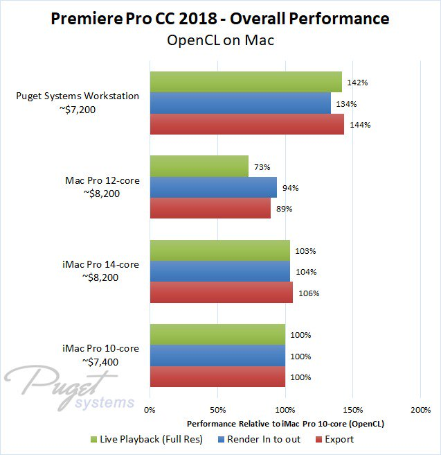 premiere-pro-cc-2018-overall-performance.jpeg