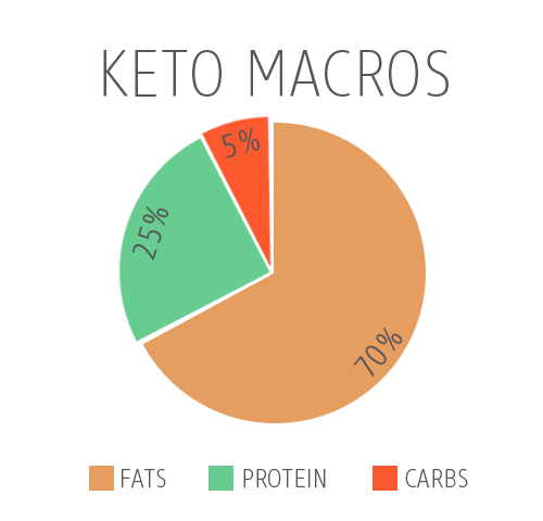 Ketogenic-Macros.png