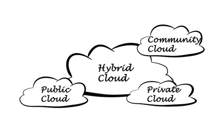 Hybrid Cloud Storage includes Community Storage Clouds