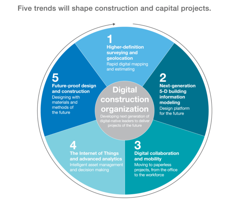 Image source:  Imagining construction's digital future