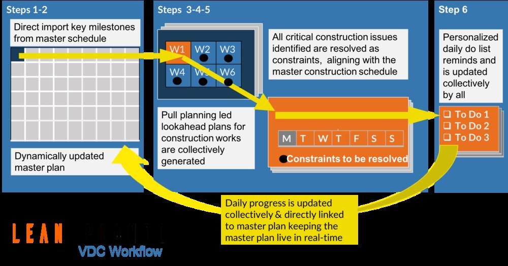 Lean PlanDo  VDC workflow
