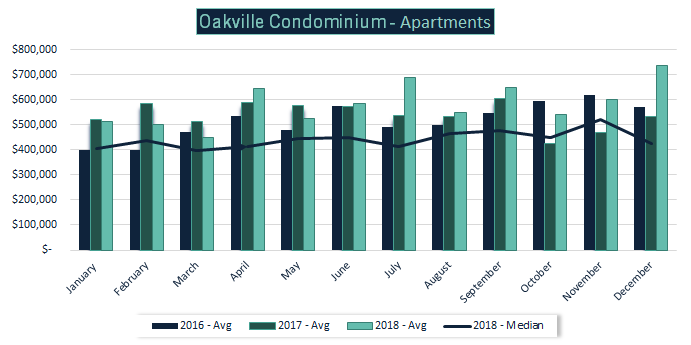 Data taken from Toronto Real Estate board 2017. 2015-16 data taken from Oakville, Milton and District Real Estate Board. Status based on sold - closed.