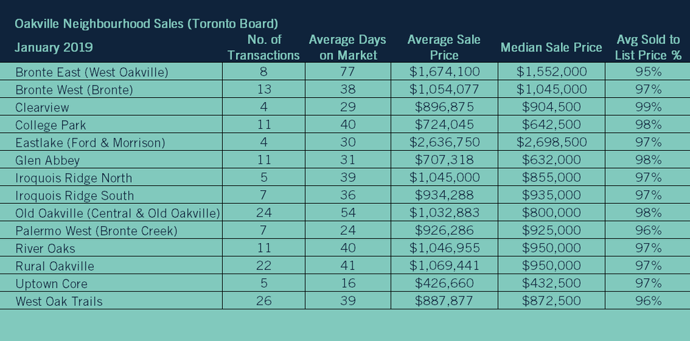01 2019 05 Neighbourhood Sales TREB.png