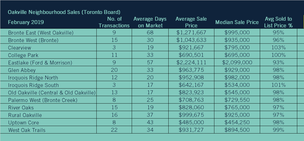 02 2019 05 Neighbourhood Sales TREB.png
