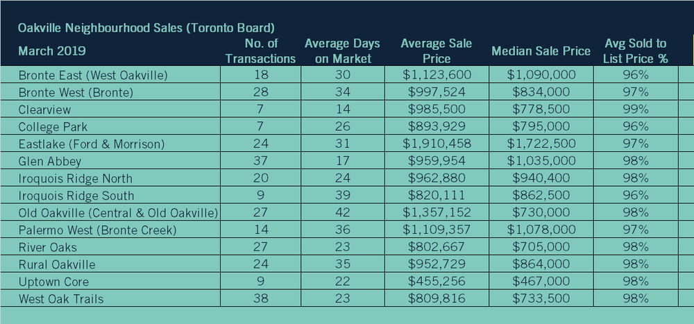 03 2019 05 Neighbourhood Sales TREB.png