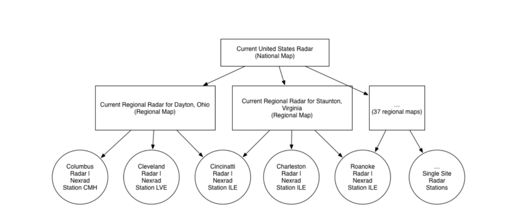 User Flow for new US Radar
