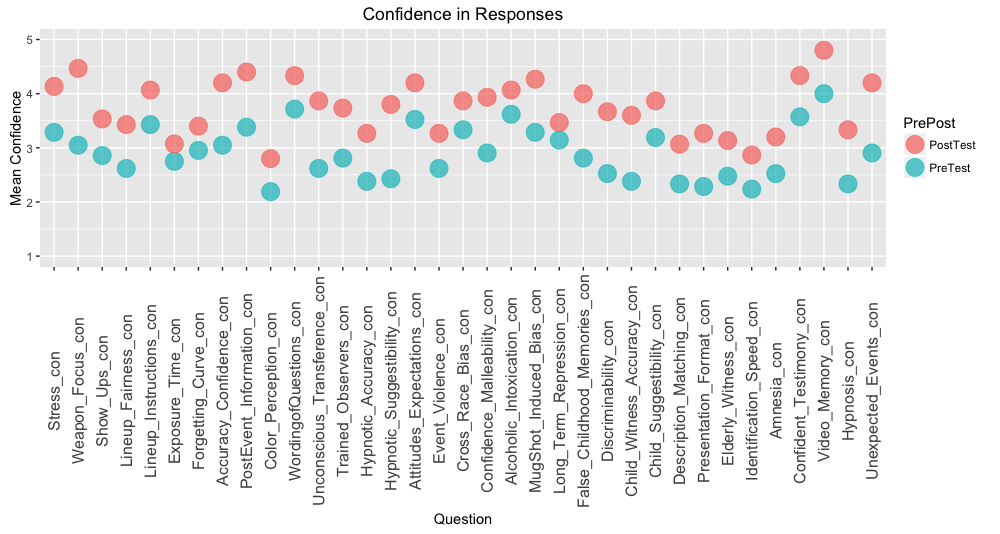 Figure 2. Students confidence rating (1-Not at all to 5-Extremely) in their answers to the eyewitness memory questions.