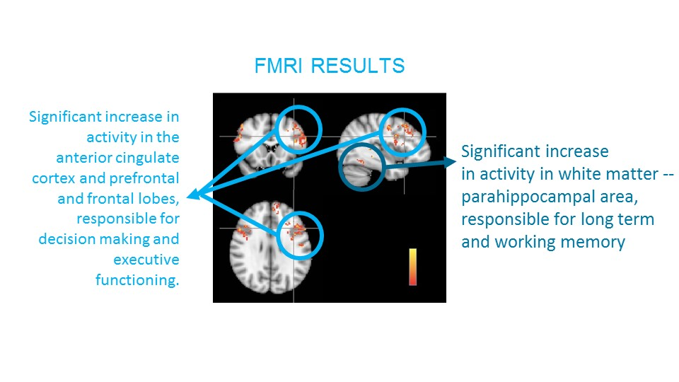 Rigorous pre and post fMRI tested, analyzed and verified at Columbia University, US and University of Barcelona, Spain, and Mt. Sinai School of Medicine NYC. fMRI results show significant increase in brain activity in many important areas.