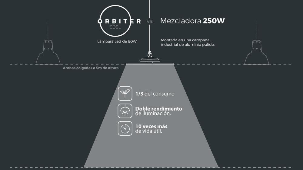 Orbiter 80SL vs Mezcladora de 250W