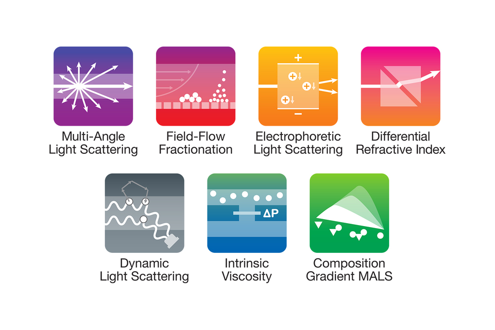 Light Scattering Technique Icons