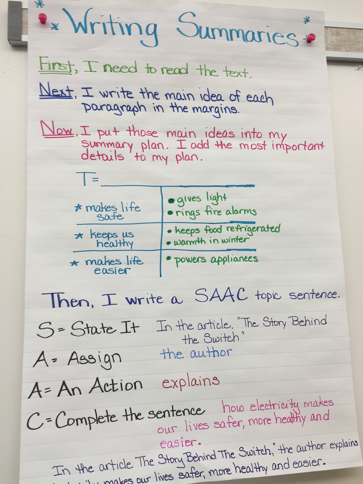 writing a summary paragraph