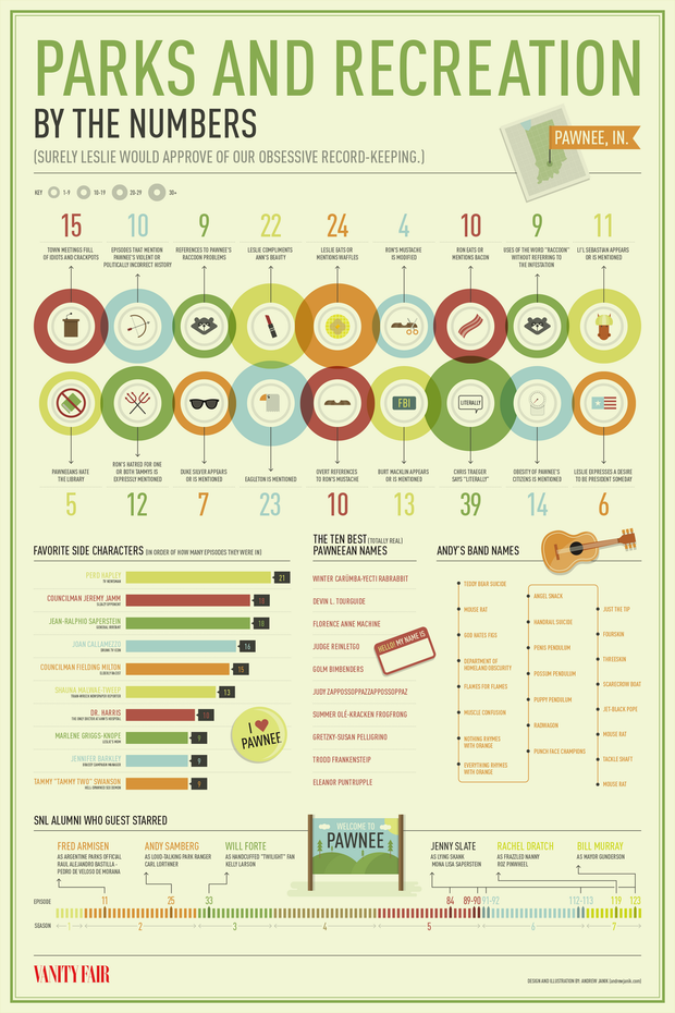 mentalflossr :      The Complete 'Parks and Recreation' Infographic to Celebrate the Series Finale