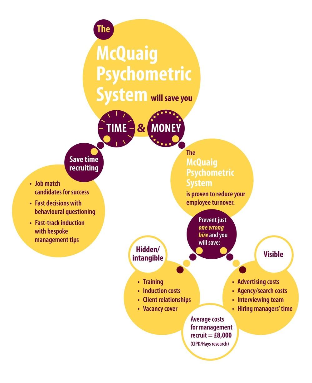 McQuaig Savings