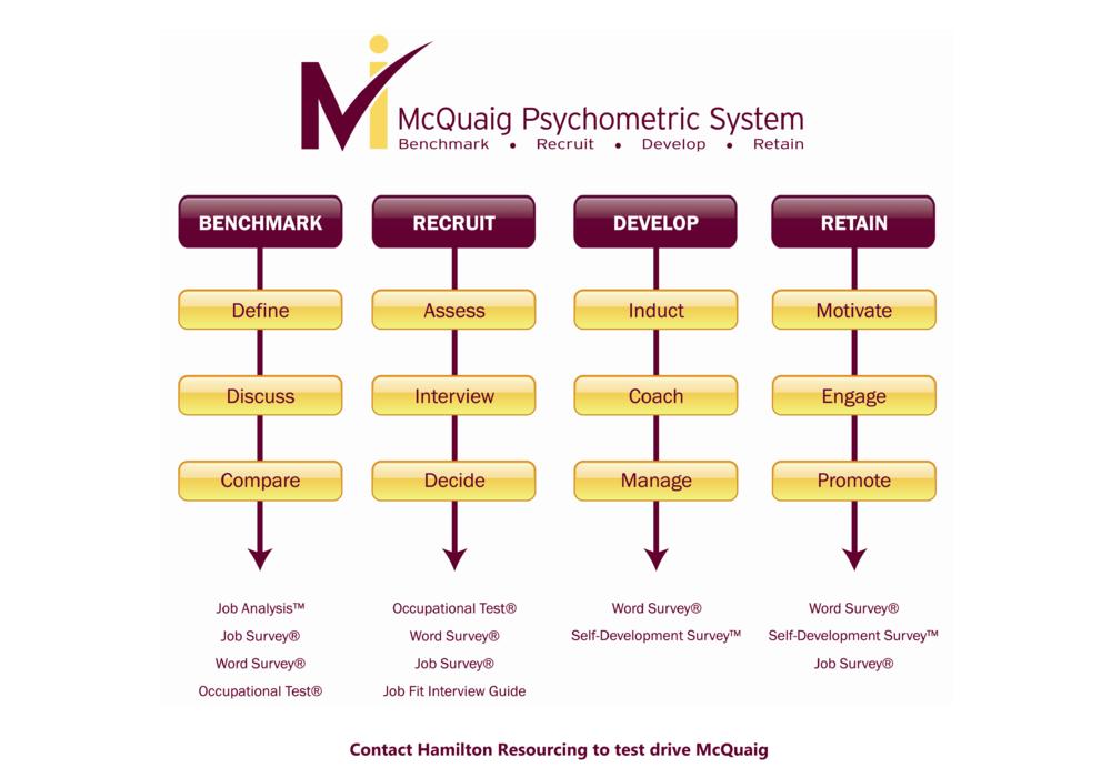McQuaig Psychometric System