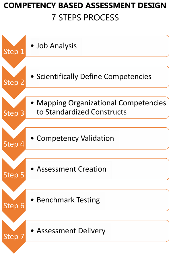 7 Steps Process - Organization Competency Framewoke based Assessments
